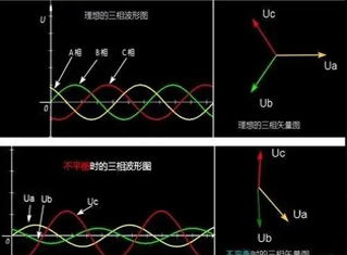 电力系统引起三相不平衡的原因有哪些呢?